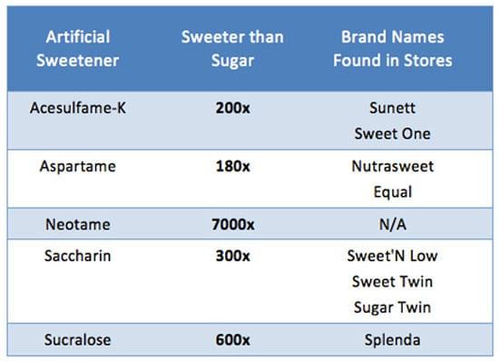 Liste der künstlichen Süßstoffe