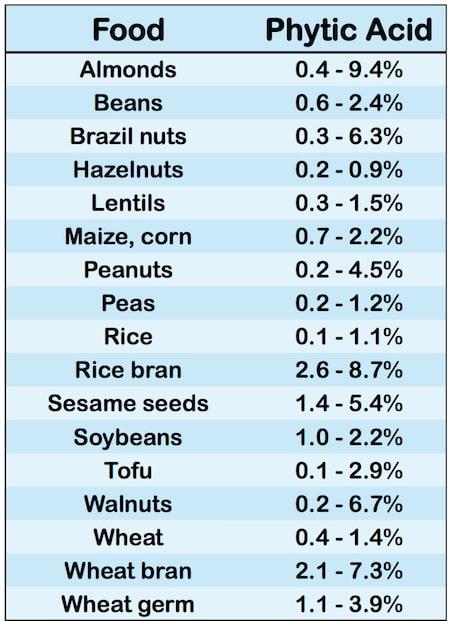Phytinsäure in Lebensmitteln